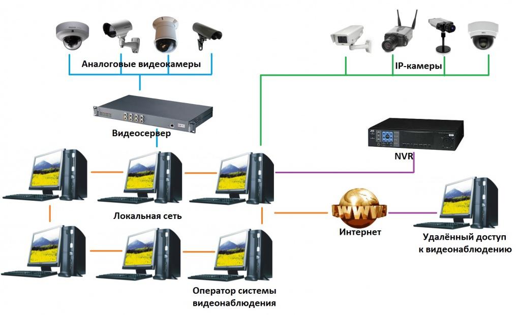 H 264 видео с камер видеонаблюдения