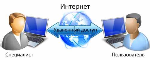 Удаленное администрирование Симферополь и Крым